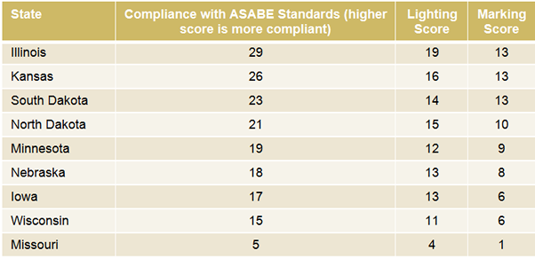 20141218th-farm-equipment-crash-study-state-compliance-table