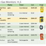 H2S Monitors-2016