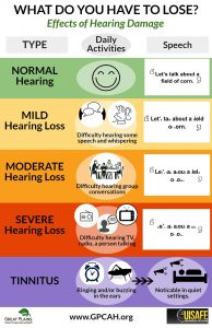 Poster showing the levels of hearing loss, how they affect daily activities, and the sounds that are lost at each level.