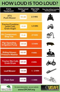 Poster showing common farm equipment and tools with average noise level in decibels and maximum time it is safe to be near that noise level without hearing protection
