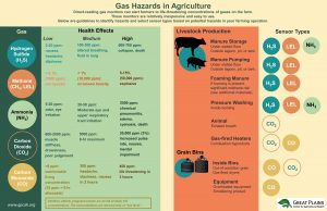 Gas Hazards in Agriculture Poster