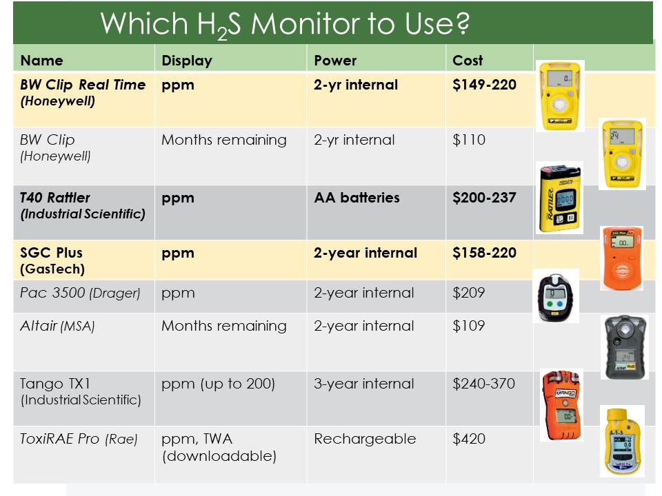 Which Hydrogen Sulfide Monitor to Use